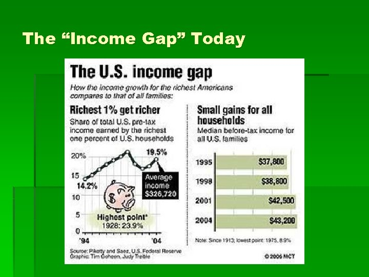 """The """"Income Gap"""" Today"""