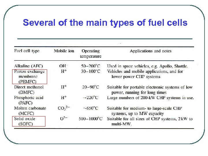 Several of the main types of fuel cells