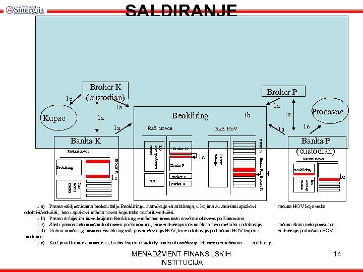 SALDIRANJE 1 e Broker K (custodian) Broker P 1 a 1 a Beokliring 1
