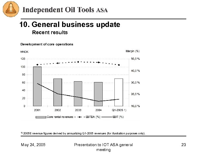 10. General business update Recent results 1) 2005 E revenue figures derived by annualizing