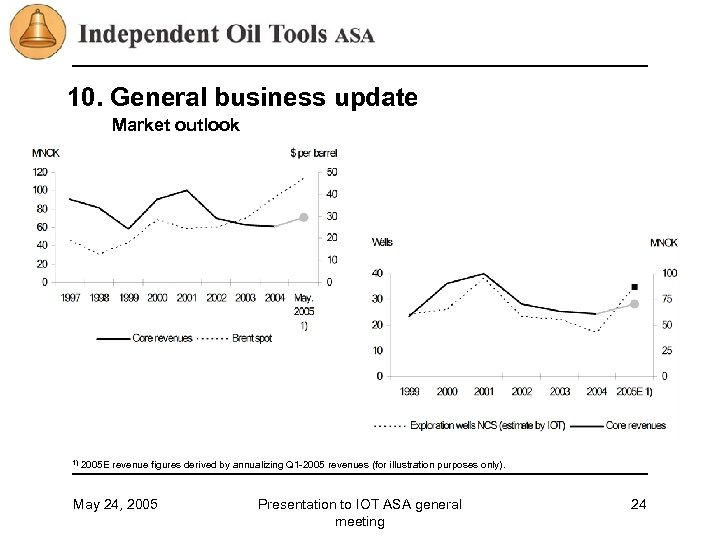 10. General business update Market outlook 1) 2005 E revenue figures derived by annualizing