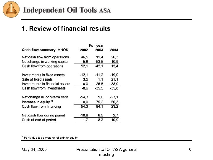 1. Review of financial results 1) Partly due to conversion of debt to equity.