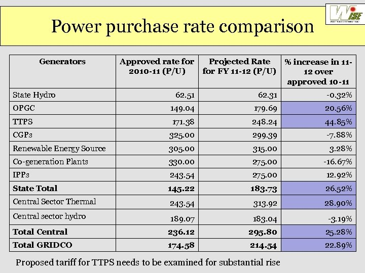 Power purchase rate comparison Generators State Hydro Approved rate for Projected Rate % increase
