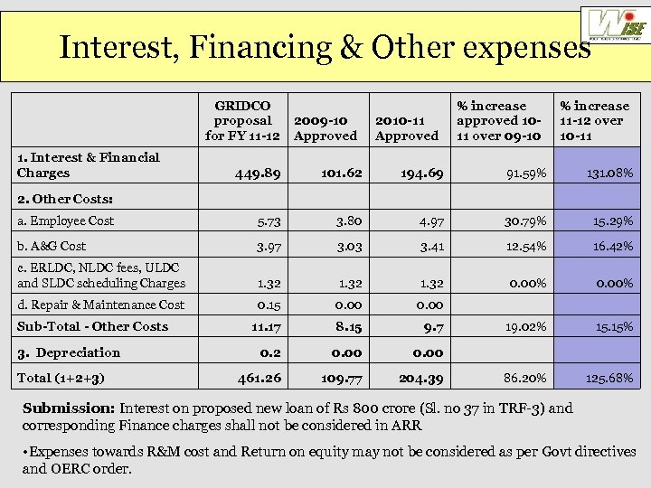 Interest, Financing & Other expenses GRIDCO proposal for FY 11 -12 1. Interest &
