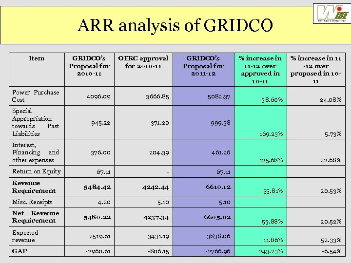 ARR analysis of GRIDCO Item GRIDCO's Proposal for 2010 -11 OERC approval for 2010