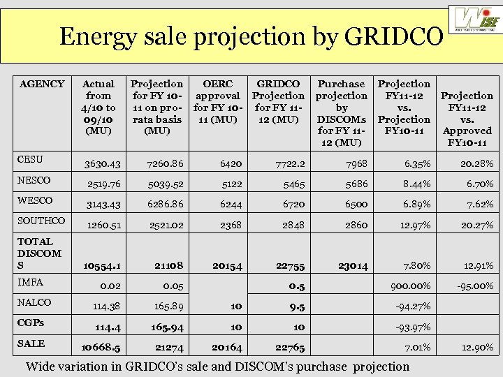 Energy sale projection by GRIDCO AGENCY Actual from 4/10 to 09/10 (MU) Projection OERC
