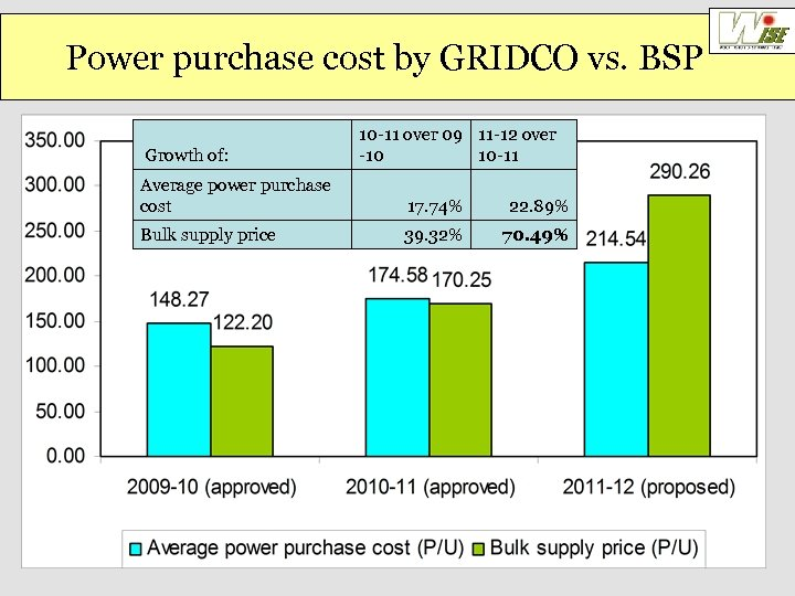 Power purchase cost by GRIDCO vs. BSP Growth of: 10 -11 over 09 11