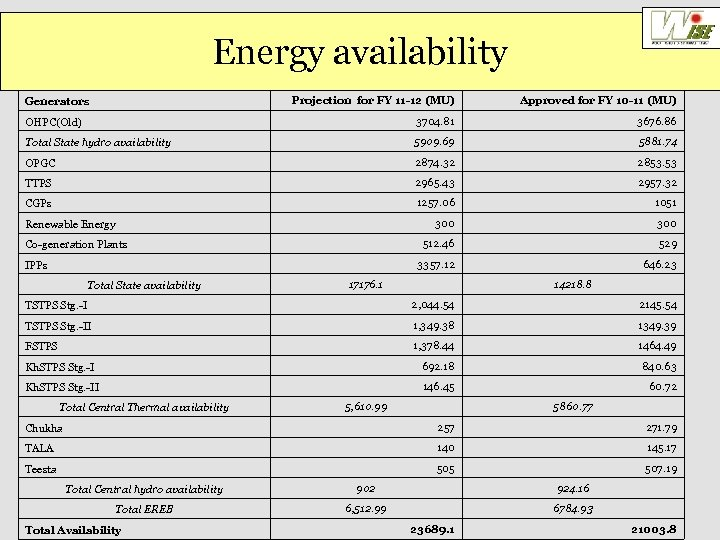 Energy availability Projection for FY 11 -12 (MU) Approved for FY 10 -11 (MU)