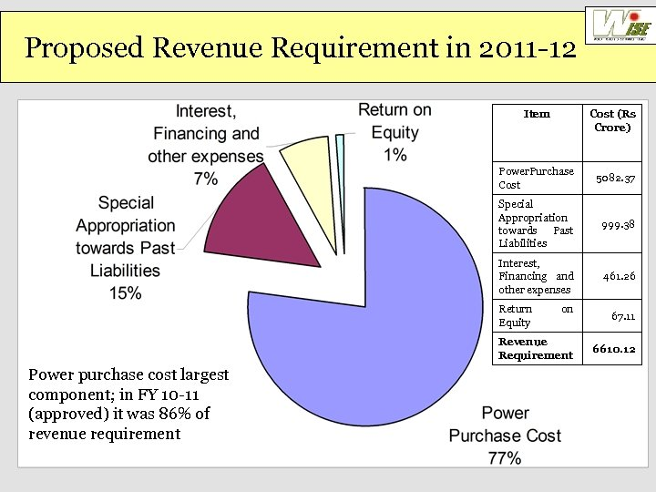 Proposed Revenue Requirement in 2011 -12 Item Cost (Rs Crore) Power Purchase Cost 5082.
