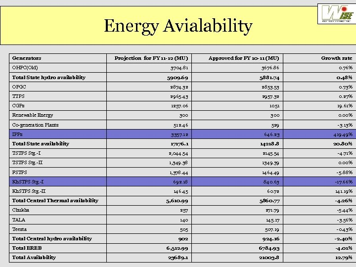 Energy Avialability Generators Projection for FY 11 -12 (MU) Approved for FY 10 -11