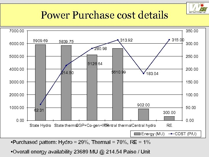 Power Purchase cost details 7000. 00 6000. 00 350. 00 5909. 69 315. 00