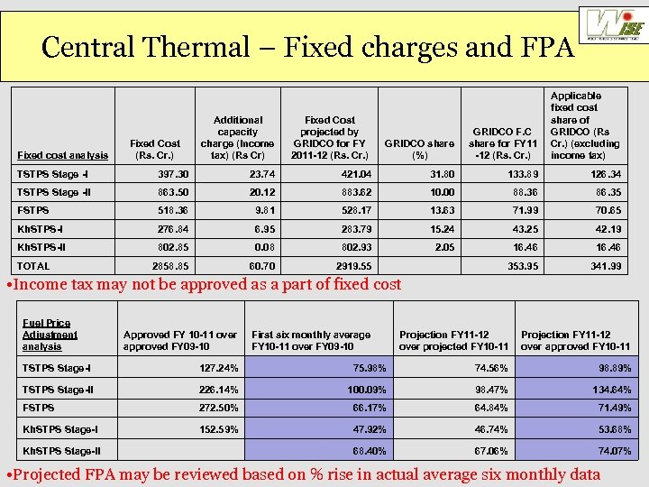 Central Thermal – Fixed charges and FPA Fixed cost analysis Additional capacity Fixed Cost