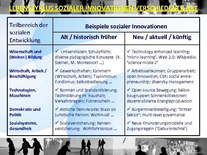 LEBENSZYKLUS SOZIALER INNOVATIONEN VERSCHIEDENER ART Teilbereich der sozialen Entwicklung Beispiele sozialer Innovationen Alt /