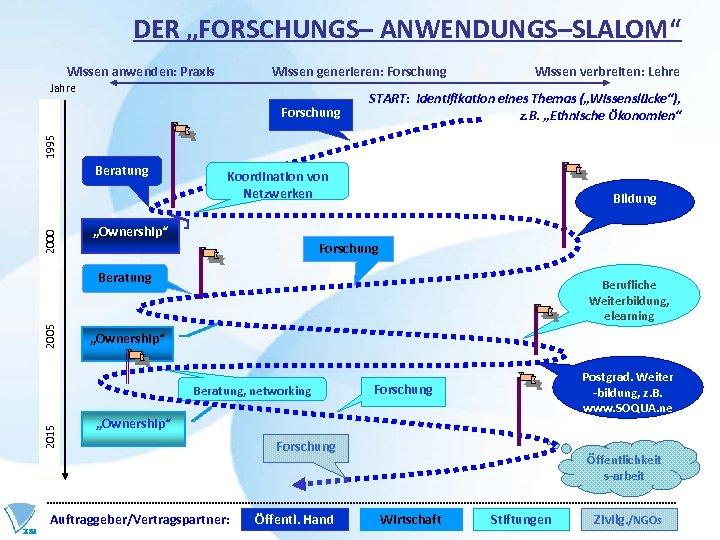 """DER """"FORSCHUNGS– ANWENDUNGS–SLALOM"""" Wissen anwenden: Praxis Wissen generieren: Forschung Jahre 2015 2005 2000 1995"""