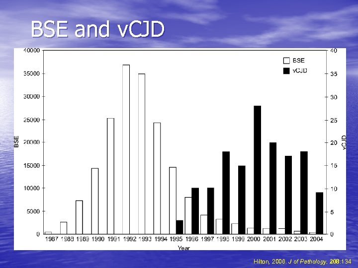 BSE and v. CJD Hilton, 2006. J of Pathology, 208: 134