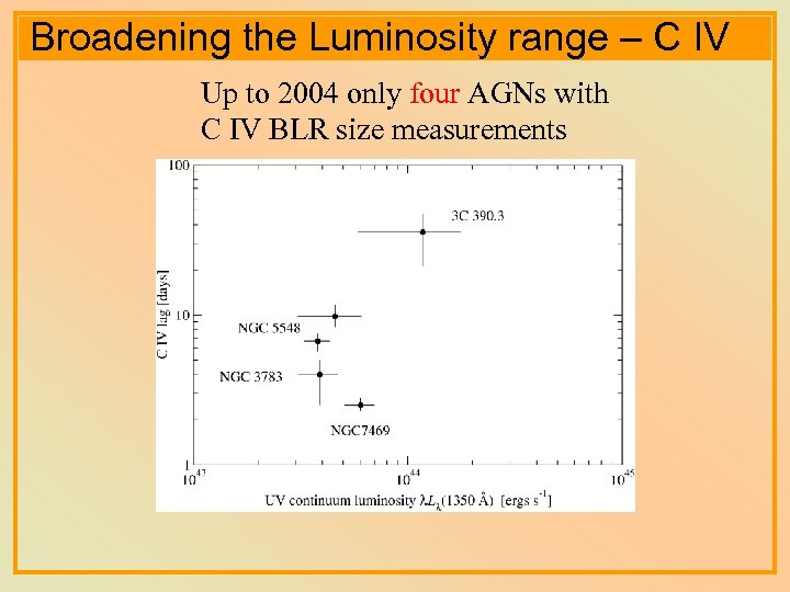 Broadening the Luminosity range – C IV Up to 2004 only four AGNs with