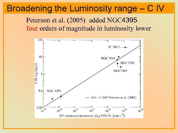 Broadening the Luminosity range – C IV Peterson et al. (2005) added NGC 4395