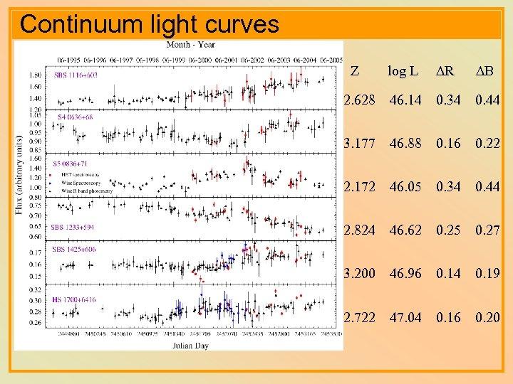 Continuum light curves log L R B 2. 628 46. 14 0. 34 0.