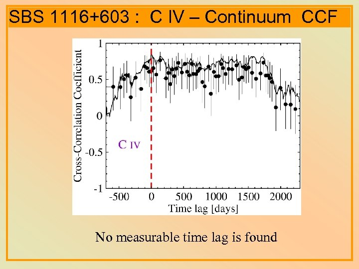 SBS 1116+603 : C IV – Continuum CCF No measurable time lag is found