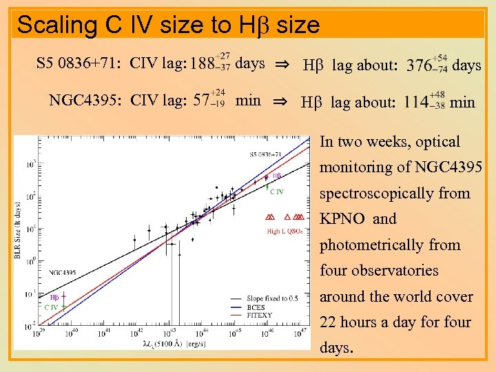 Scaling C IV size to Hb size S 5 0836+71: CIV lag: days ⇒