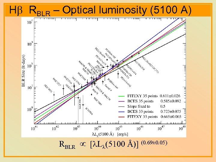 Hb RBLR – Optical luminosity (5100 A) RBLR [ L (5100 Å)] (0. 69±