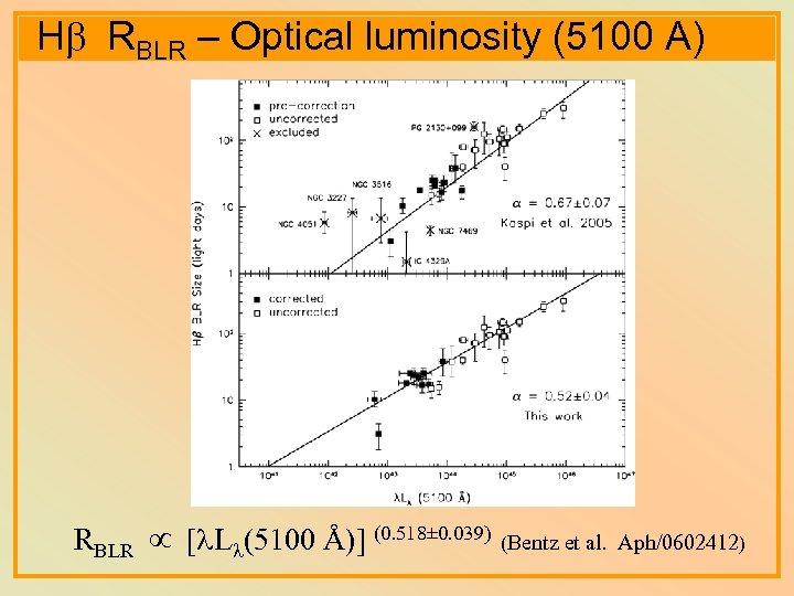 Hb RBLR – Optical luminosity (5100 A) RBLR [ L (5100 Å)] (0. 518±