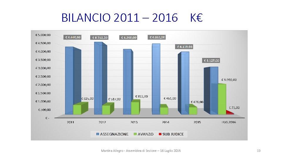 BILANCIO 2011 – 2016 K€ Martina Allegro - Assemblea di Sezione – 18 Luglio