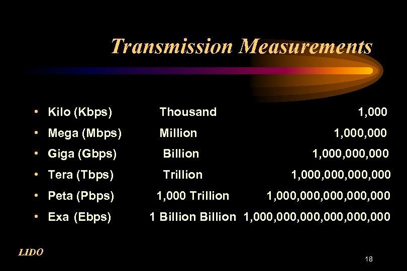 Transmission Measurements • Kilo (Kbps) Thousand • Mega (Mbps) Million 1, 000 • Giga