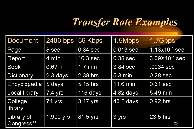 Transfer Rate Examples Document 2400 bps 56 Kbps 1. 5 Mbps 1. 7 Gbps