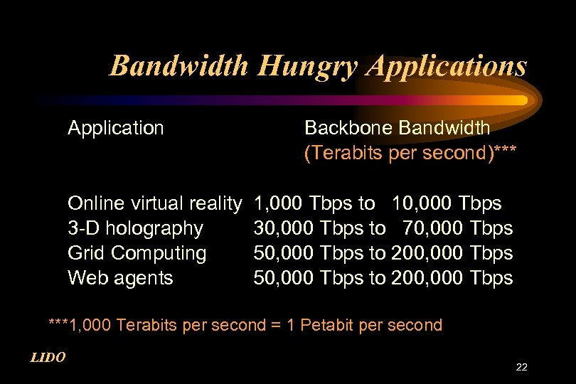 Bandwidth Hungry Applications Application Online virtual reality 3 -D holography Grid Computing Web agents