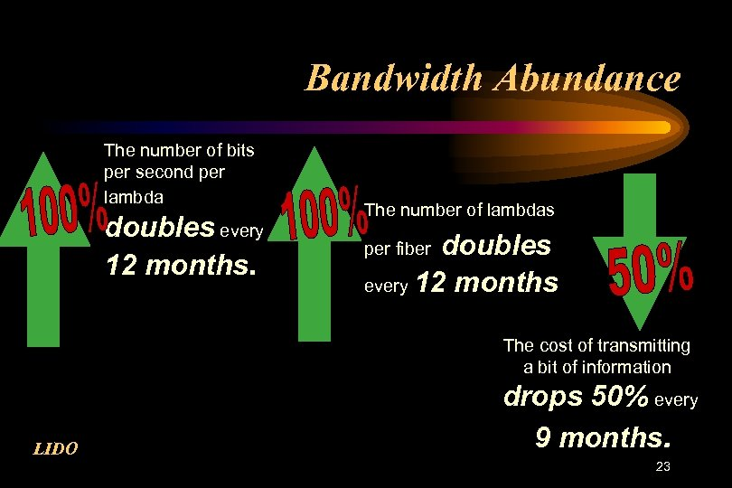 Bandwidth Abundance The number of bits per second per lambda doubles every 12 months.