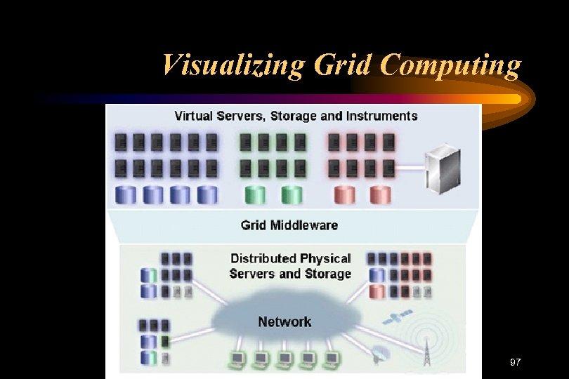 Visualizing Grid Computing 97
