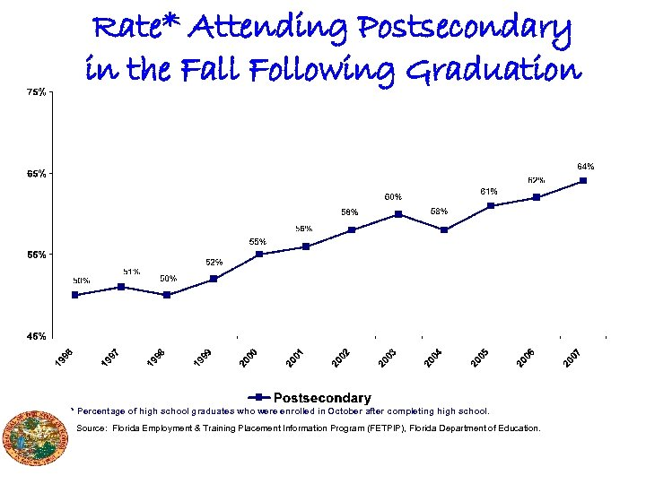 Rate* Attending Postsecondary in the Fall Following Graduation * Percentage of high school graduates