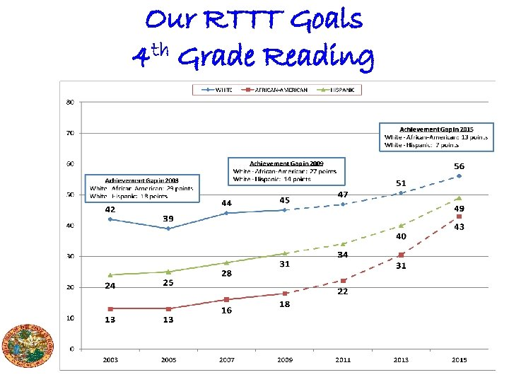 Our RTTT Goals 4 th Grade Reading