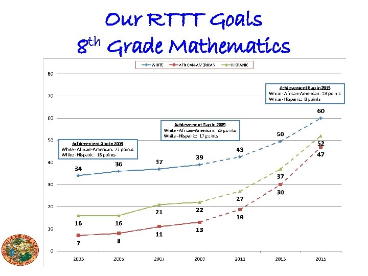 Our RTTT Goals 8 th Grade Mathematics
