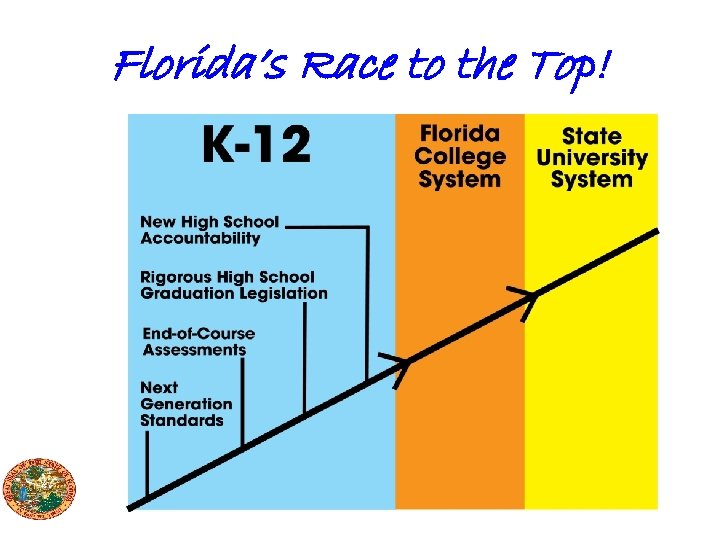 Florida's Race to the Top!