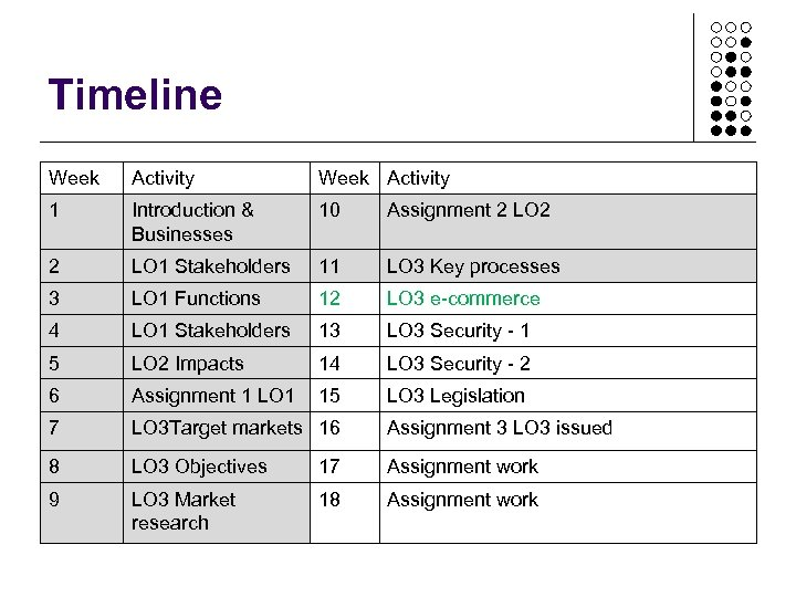 Timeline Week Activity 1 Introduction & Businesses 10 Assignment 2 LO 2 2 LO