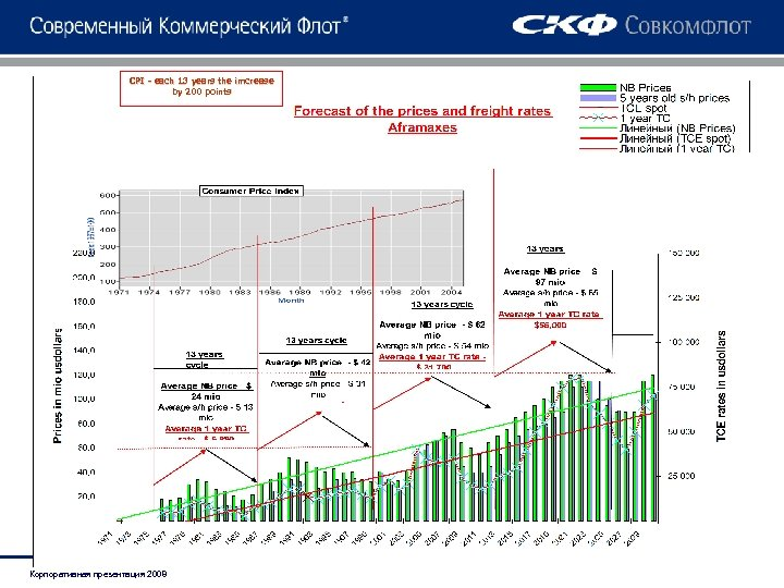 CPI - each 13 years the imcrease by 200 points Корпоративная презентация 2008
