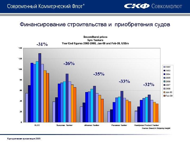 Финансирование строительства и приобретения судов -31% -26% -35% -33% Корпоративная презентация 2008 -32%