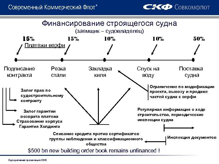 Финансирование строящегося судна (заемщик – судовладелец) 15% Платежи верфи Подписание контракта Резка стали 15%