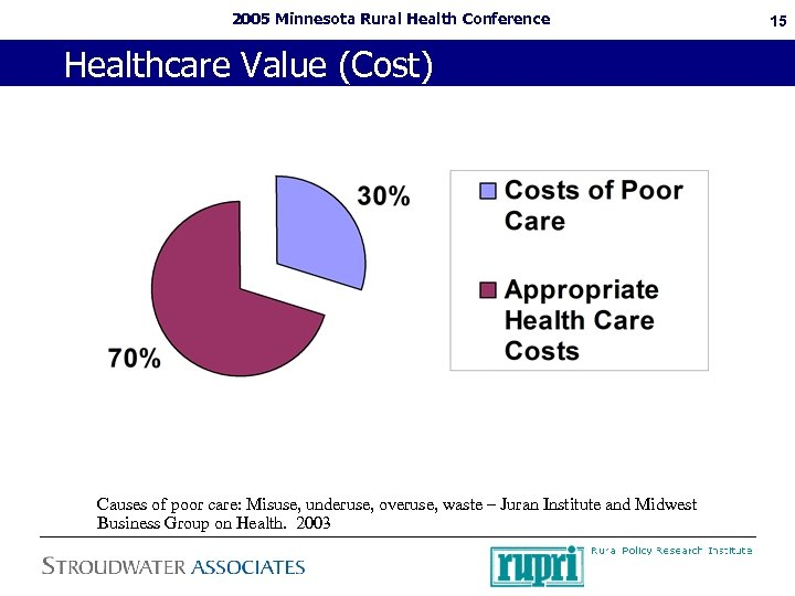2005 Minnesota Rural Health Conference Healthcare Value (Cost) Causes of poor care: Misuse, underuse,