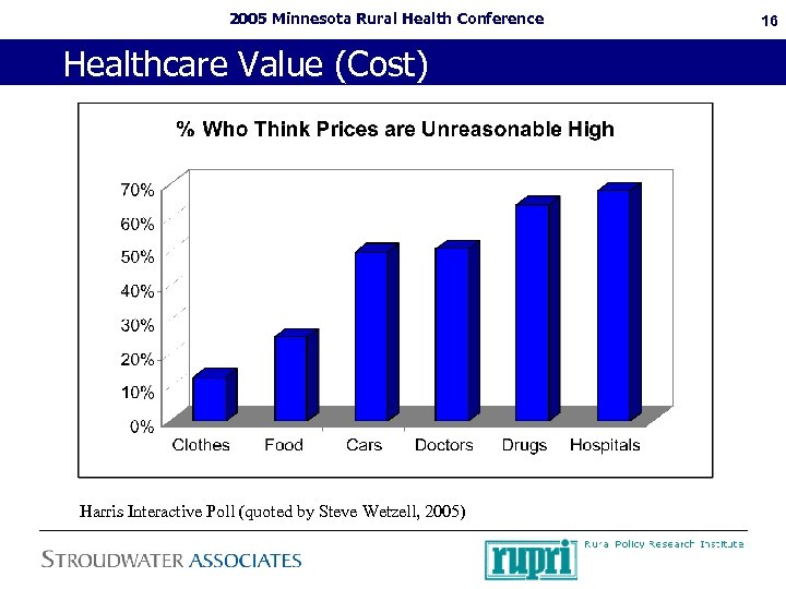 2005 Minnesota Rural Health Conference Healthcare Value (Cost) Harris Interactive Poll (quoted by Steve