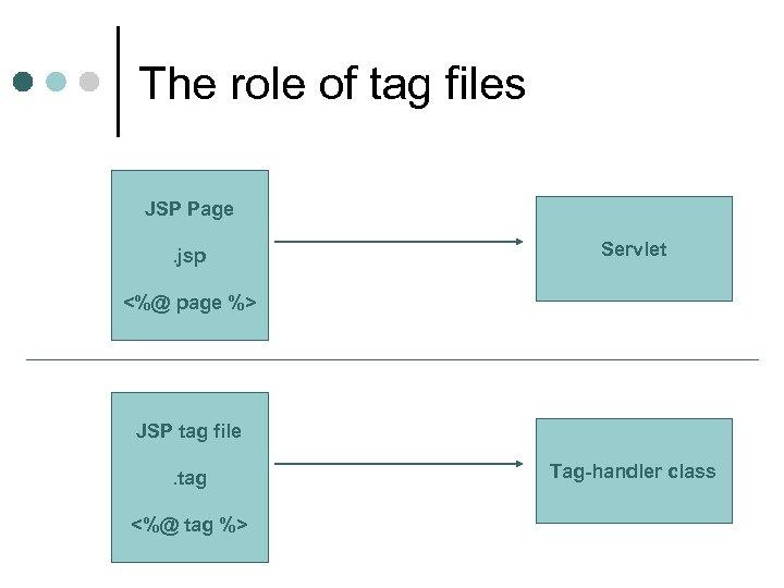 The role of tag files JSP Page. jsp Servlet <%@ page %> JSP tag