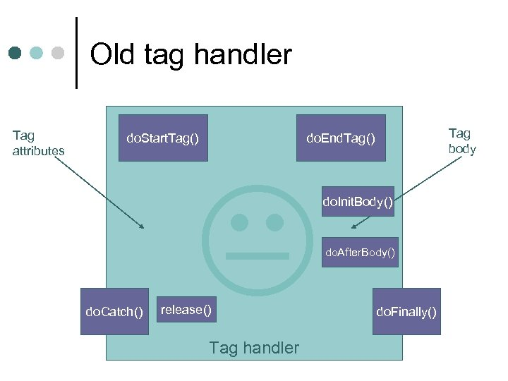 Old tag handler Tag attributes do. Start. Tag() do. Catch() Tag body do. End.
