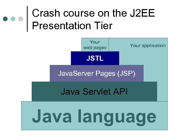 Crash course on the J 2 EE Presentation Tier Your web pages Your application