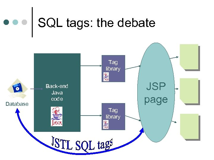 SQL tags: the debate Tag library Database JSP page Back-end Java code Tag library
