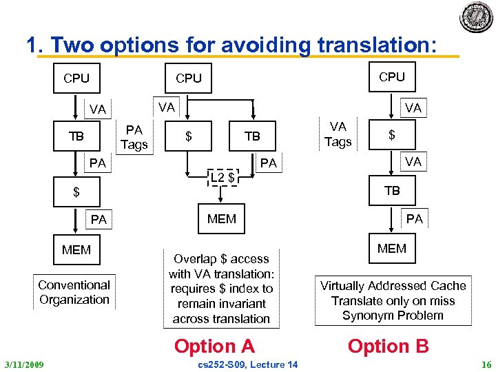 1. Two options for avoiding translation: CPU CPU VA VA PA Tags TB VA
