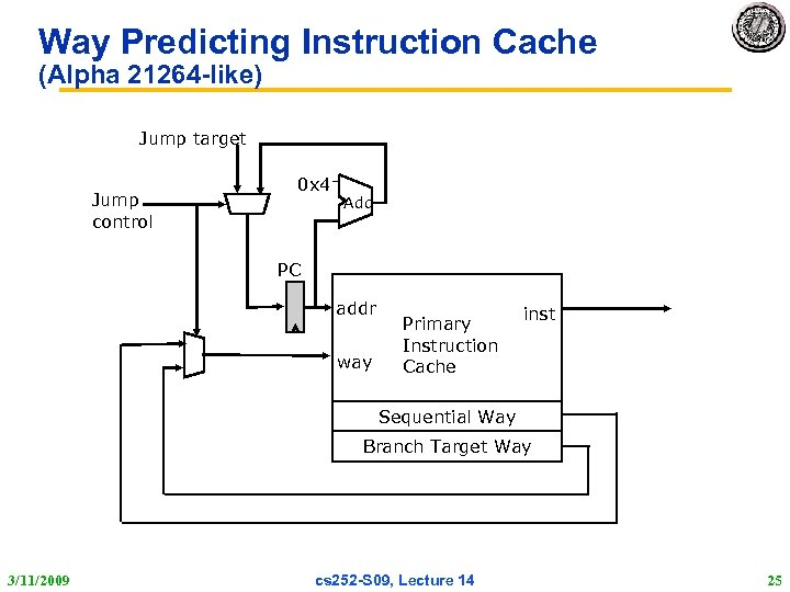 Way Predicting Instruction Cache (Alpha 21264 -like) Jump target Jump control 0 x 4