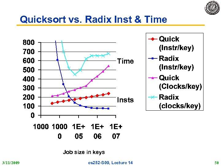 Quicksort vs. Radix Inst & Time Insts Job size in keys 3/11/2009 cs 252