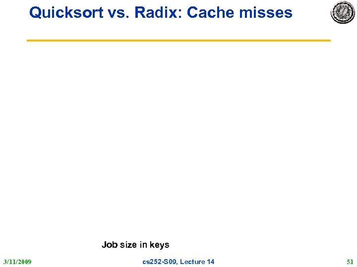 Quicksort vs. Radix: Cache misses Job size in keys 3/11/2009 cs 252 -S 09,
